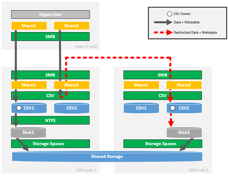 SOFS - Asymmetric Storage Spaces